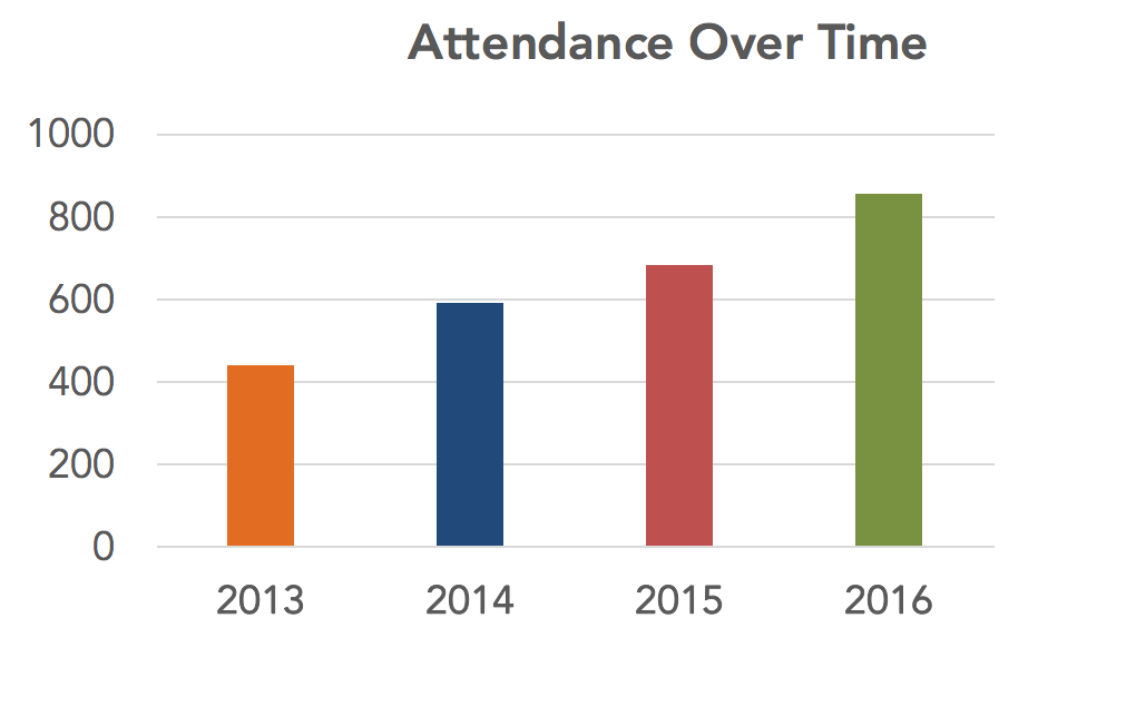 Attendance Over time