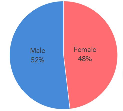 MaleFemale 2016