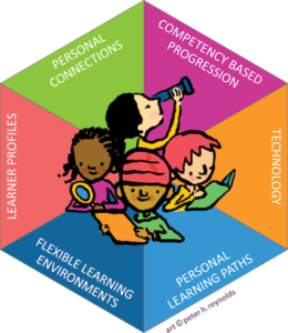 Does Tailoring Instruction To Learning >> Maple Definition Of Personalized Learning